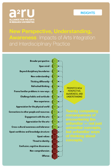 Cover image for New Perspective, Understanding, Awareness: Impacts of Arts Integration and Interdisciplinary Practice